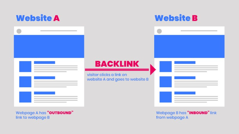 Jasa Backlinks Murah di Lekok